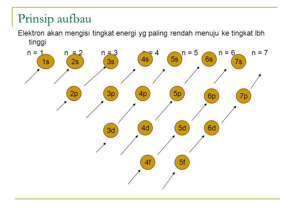 Prinsip aufbau Elektron akan mengisi tingkat energi yg paling rendah menuju ke tingkat lbh tinggi.
