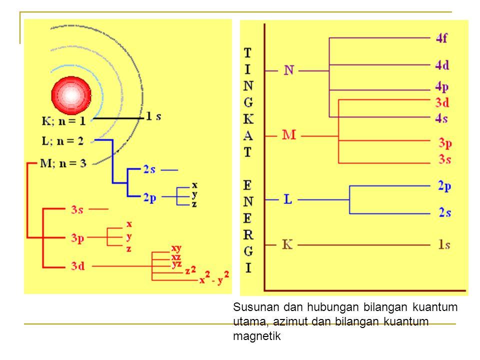 . . Susunan dan hubungan bilangan kuantum utama, azimut dan bilangan kuantum magnetik