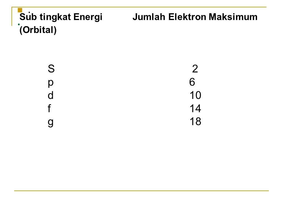 . . S 2 p 6 d 10 f 14 g 18 Sub tingkat Energi Jumlah Elektron Maksimum