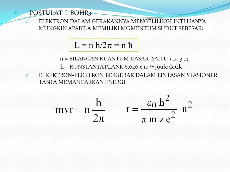 L = n h/2 = n ħ POSTULAT I BOHR :