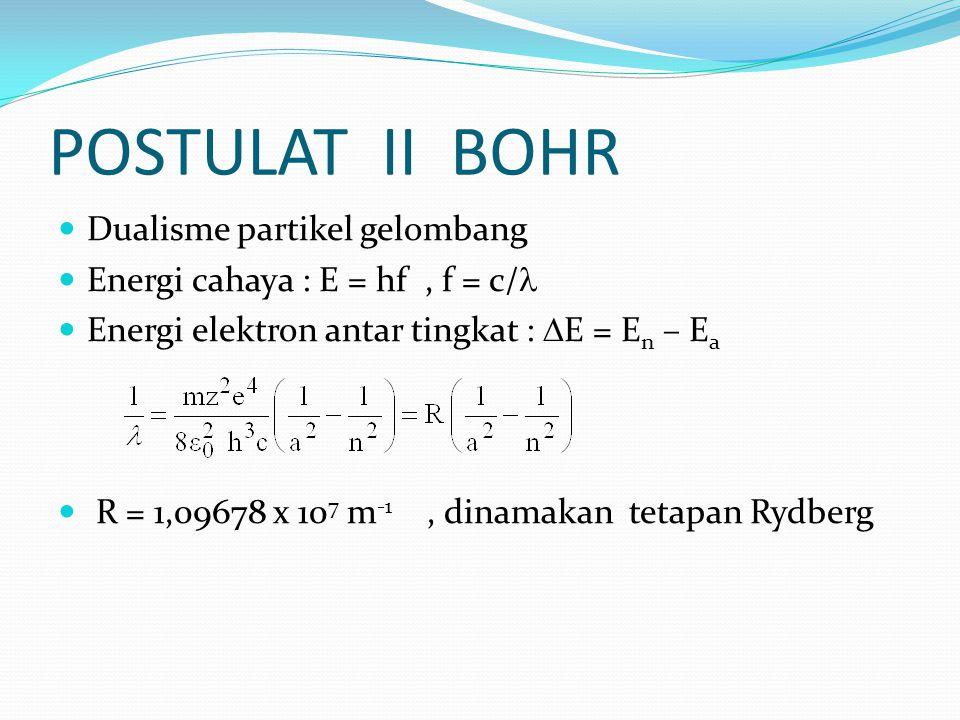 POSTULAT II BOHR Dualisme partikel gelombang