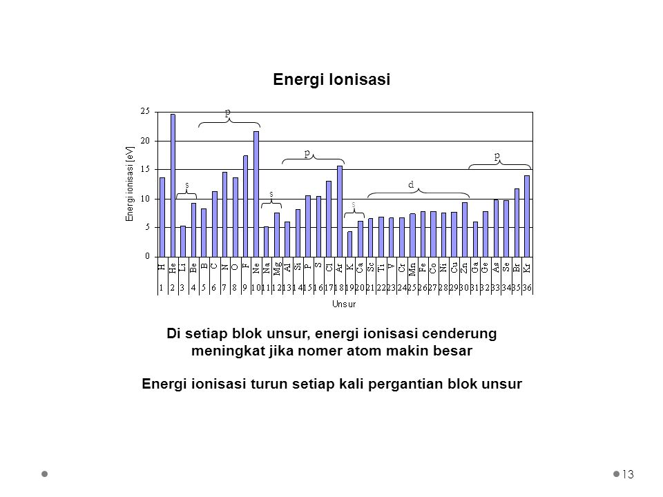 Energi ionisasi turun setiap kali pergantian blok unsur