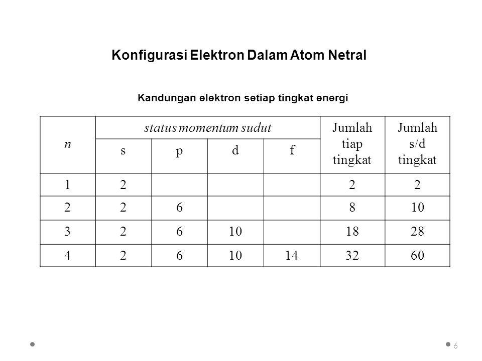 Kandungan elektron setiap tingkat energi