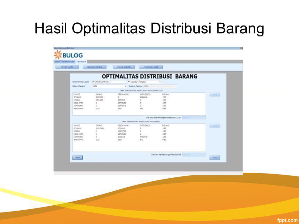 Hasil Optimalitas Distribusi Barang