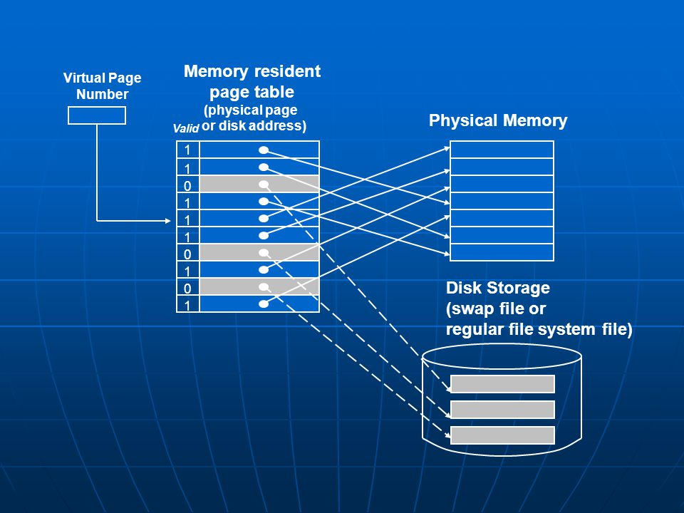 Memory resident page table