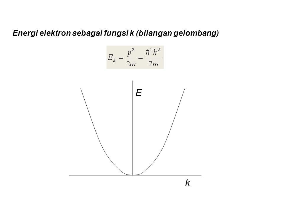 Energi elektron sebagai fungsi k (bilangan gelombang)