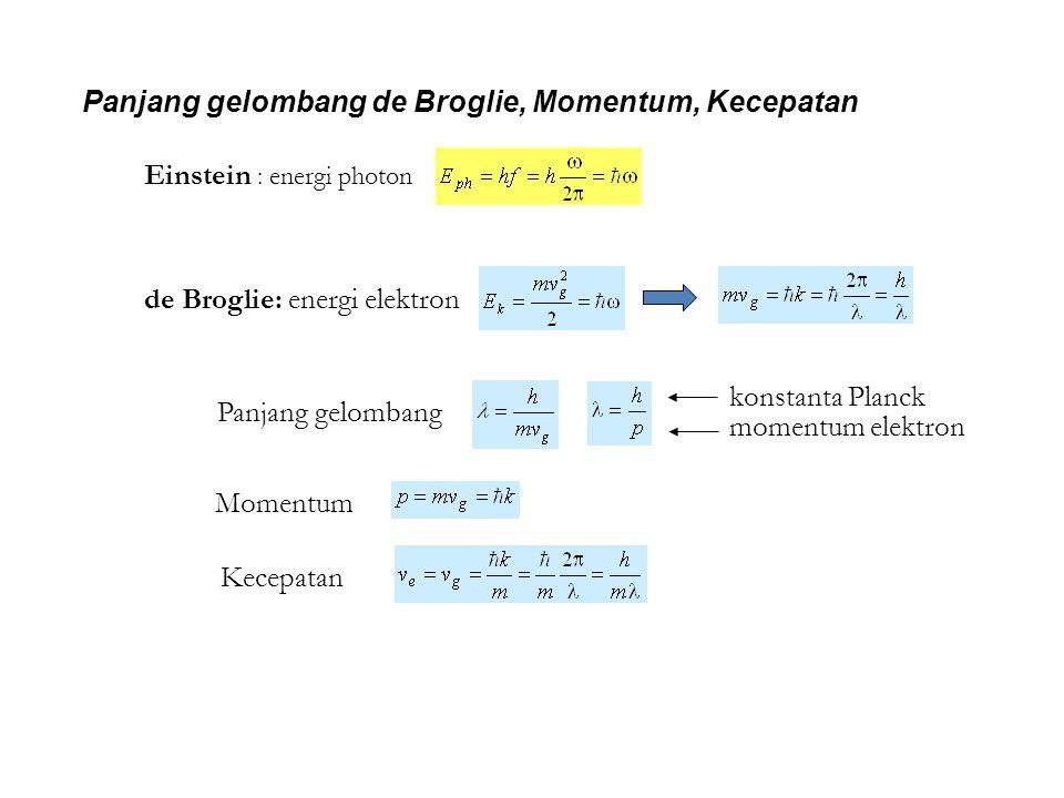 Panjang gelombang de Broglie, Momentum, Kecepatan