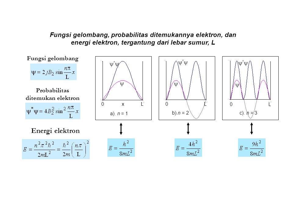 Probabilitas ditemukan elektron