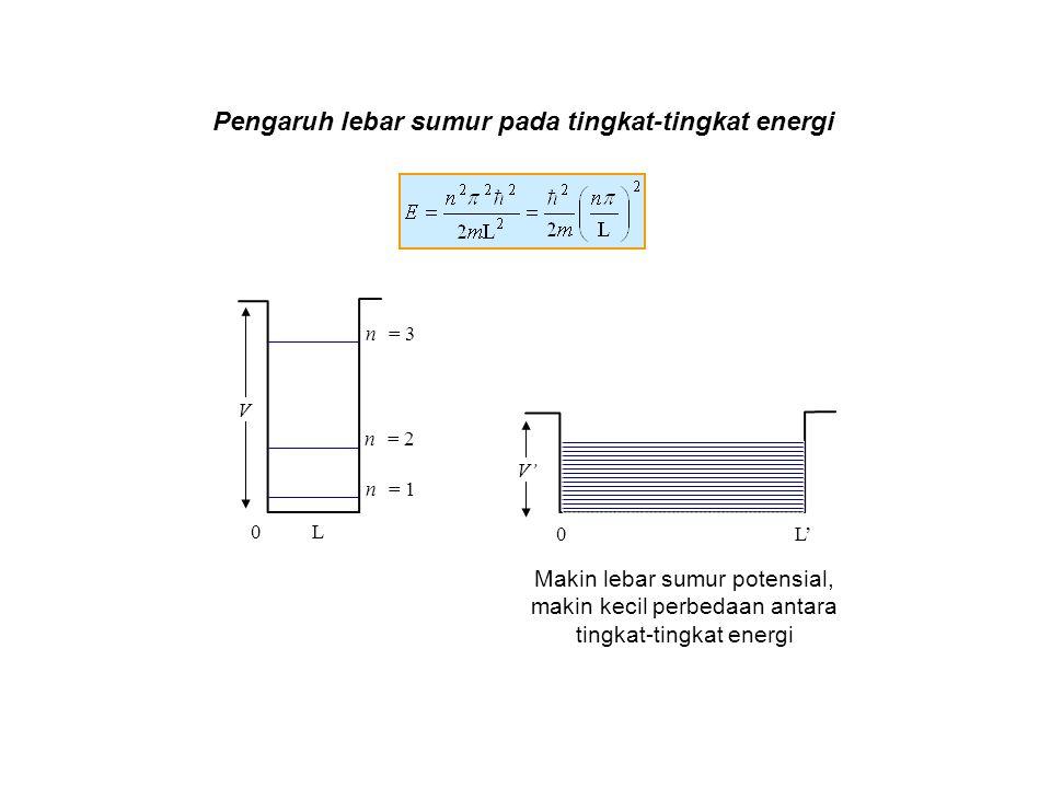 Pengaruh lebar sumur pada tingkat-tingkat energi