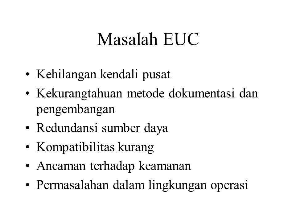 Masalah EUC Kehilangan kendali pusat