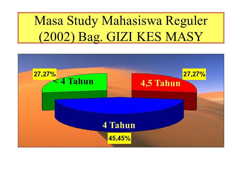 Masa Study Mahasiswa Reguler (2002) Bag. GIZI KES MASY