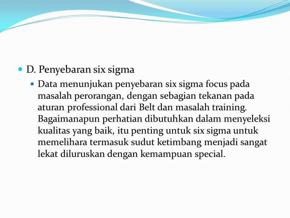 D. Penyebaran six sigma