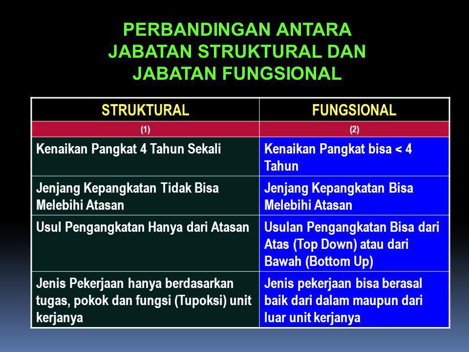 PERBANDINGAN ANTARA JABATAN STRUKTURAL DAN JABATAN FUNGSIONAL