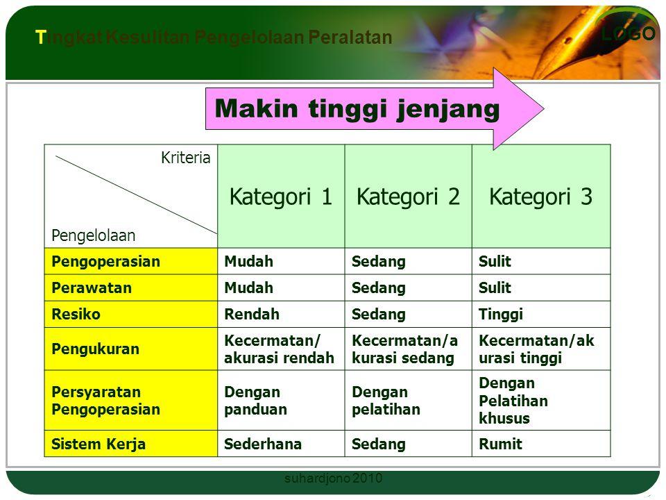 Makin tinggi jenjang Kategori 1 Kategori 2 Kategori 3