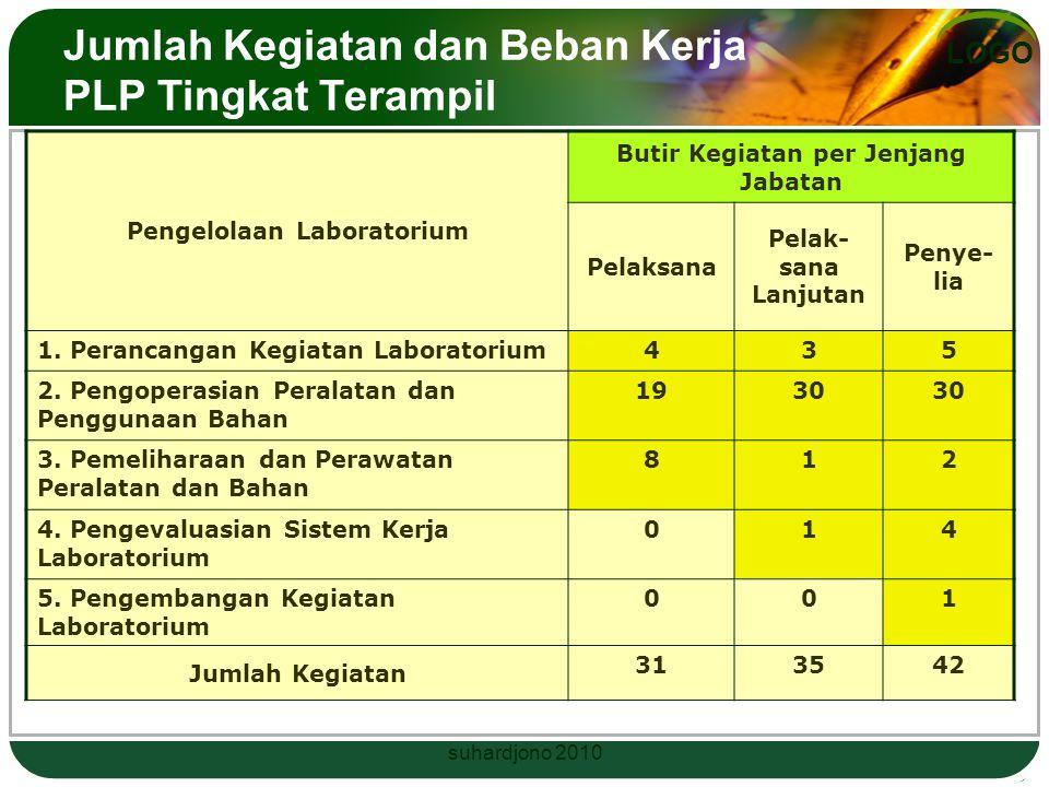 Jumlah Kegiatan dan Beban Kerja PLP Tingkat Terampil