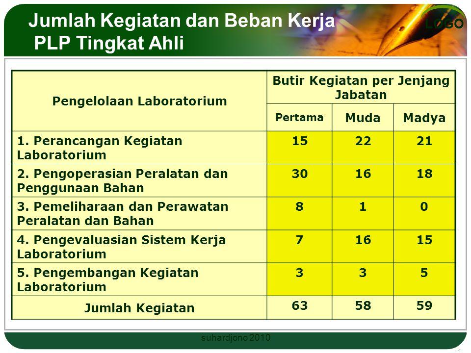 Jumlah Kegiatan dan Beban Kerja PLP Tingkat Ahli