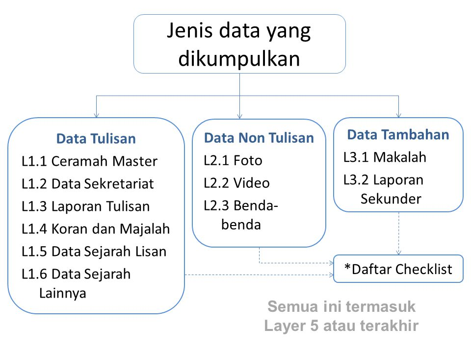 Jenis data yang dikumpulkan