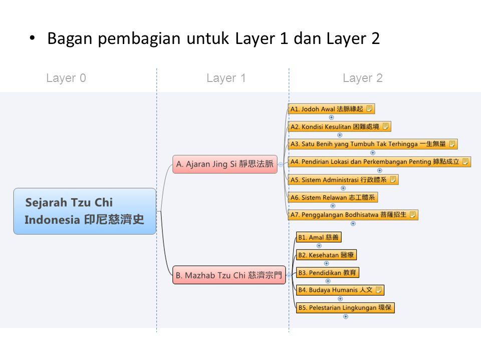 Bagan pembagian untuk Layer 1 dan Layer 2