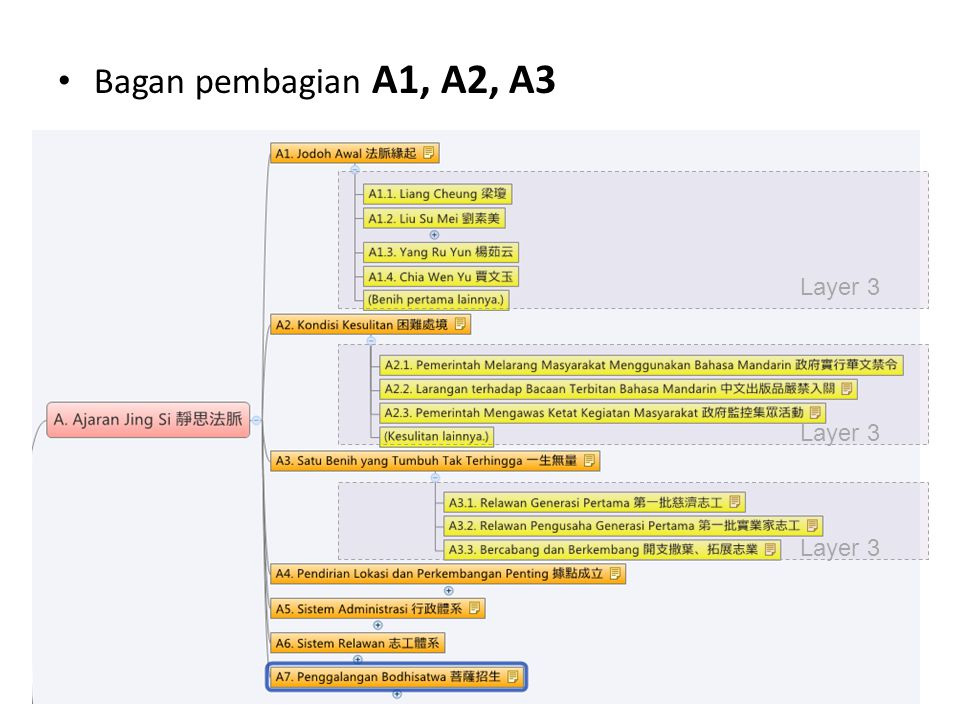 Bagan pembagian A1, A2, A3 Layer 3