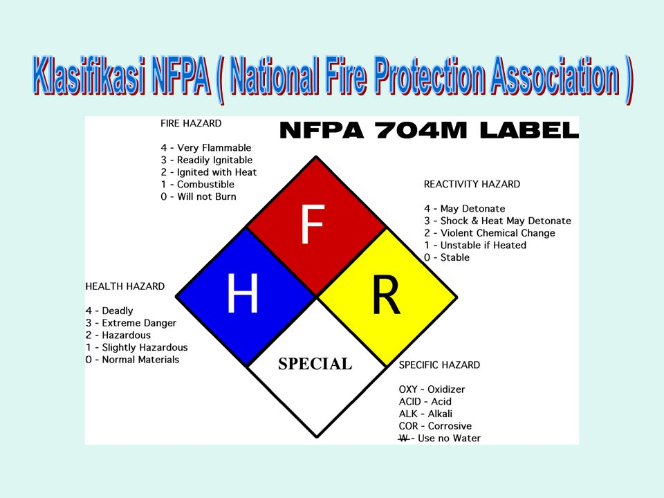Klasifikasi NFPA ( National Fire Protection Association )