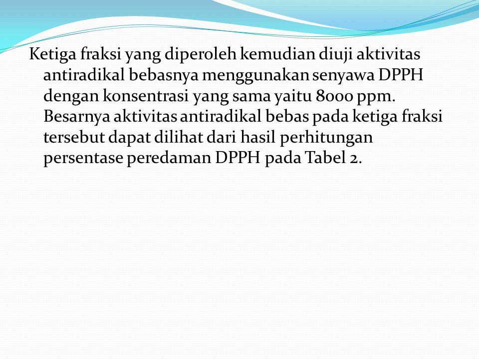 Ketiga fraksi yang diperoleh kemudian diuji aktivitas antiradikal bebasnya menggunakan senyawa DPPH dengan konsentrasi yang sama yaitu 8000 ppm.