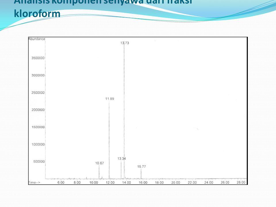 Analisis komponen senyawa dari fraksi kloroform