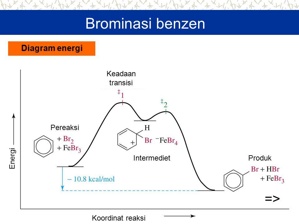 Brominasi benzen => Diagram energi Keadaan transisi Pereaksi