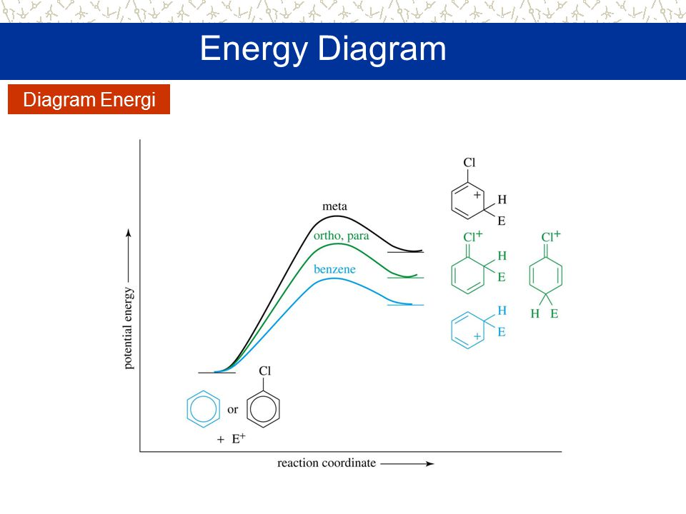 Energy Diagram Diagram Energi