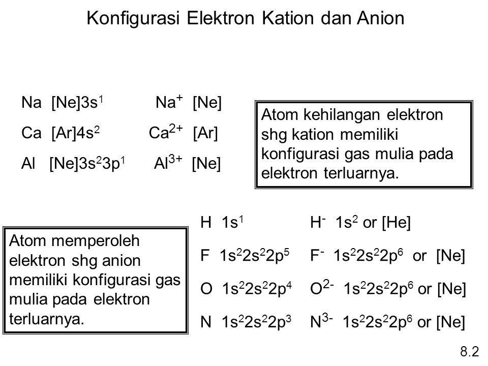 Konfigurasi Elektron Kation dan Anion