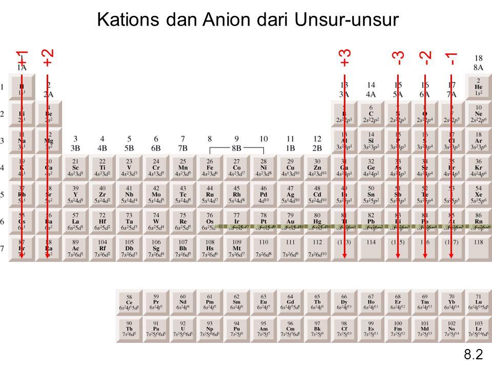 Kations dan Anion dari Unsur-unsur