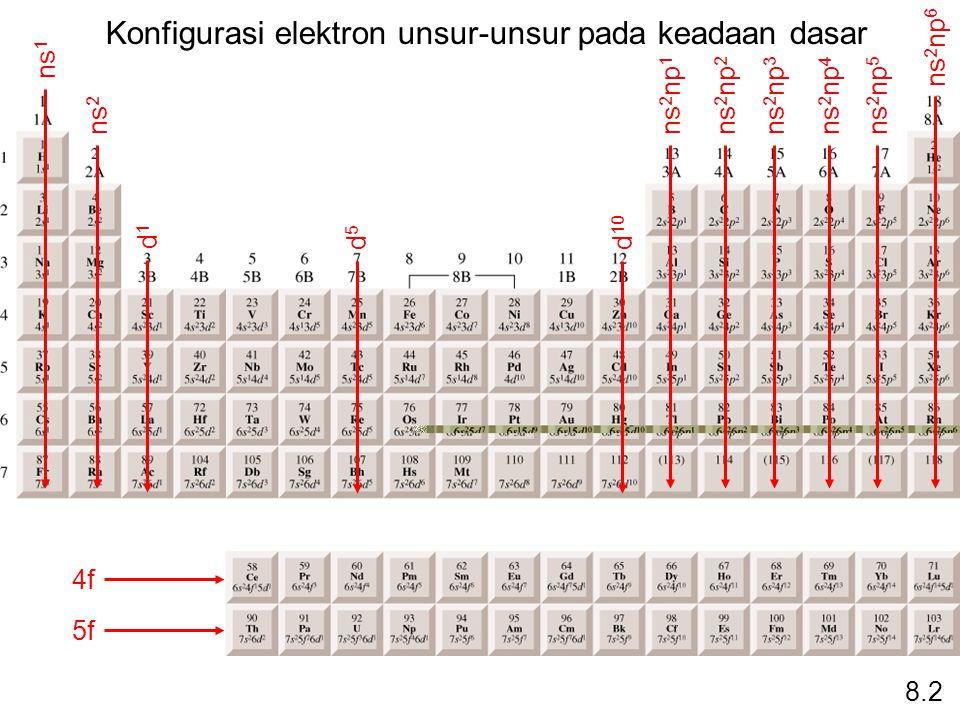 Konfigurasi elektron unsur-unsur pada keadaan dasar
