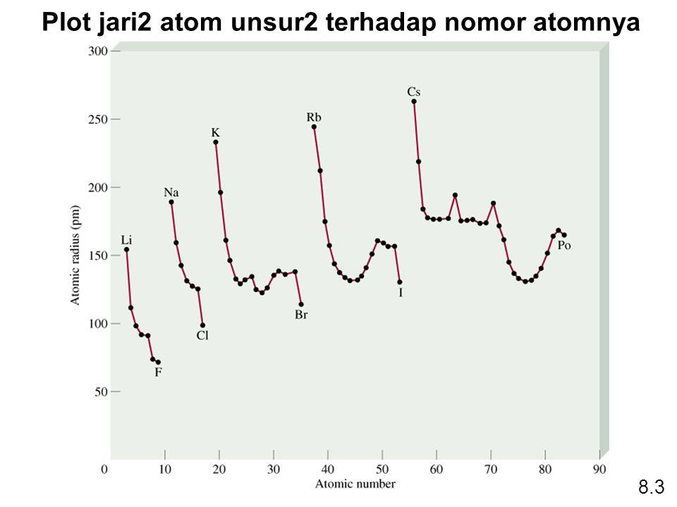 Plot jari2 atom unsur2 terhadap nomor atomnya