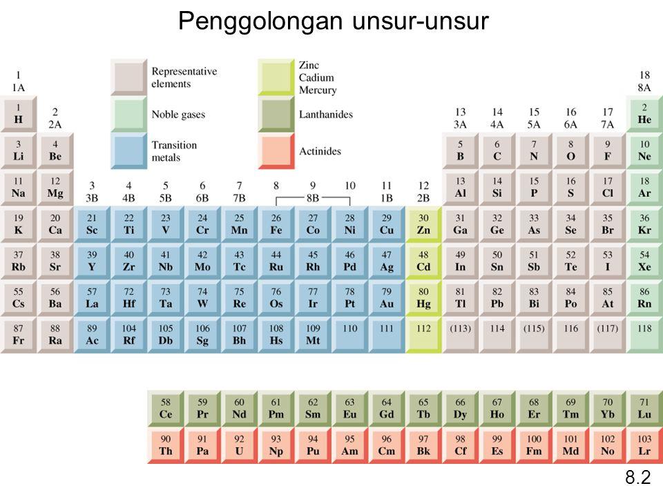 Penggolongan unsur-unsur