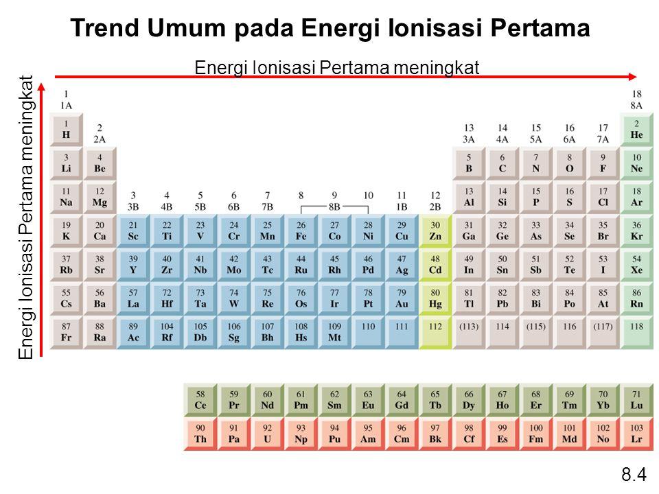 Trend Umum pada Energi Ionisasi Pertama