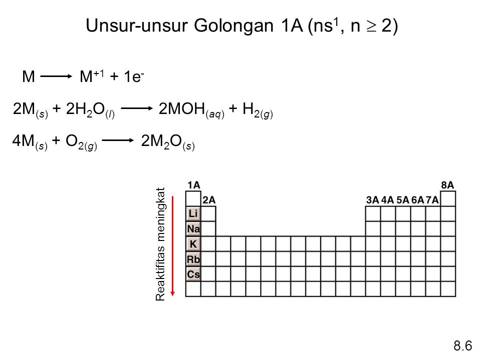 Unsur-unsur Golongan 1A (ns1, n  2)