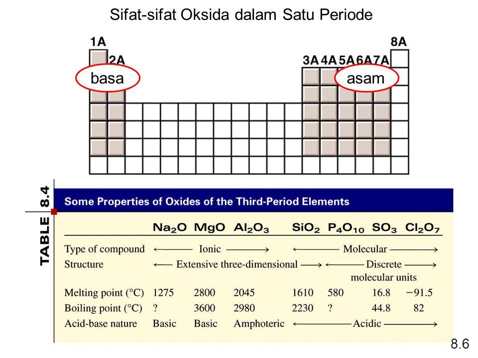 Sifat-sifat Oksida dalam Satu Periode