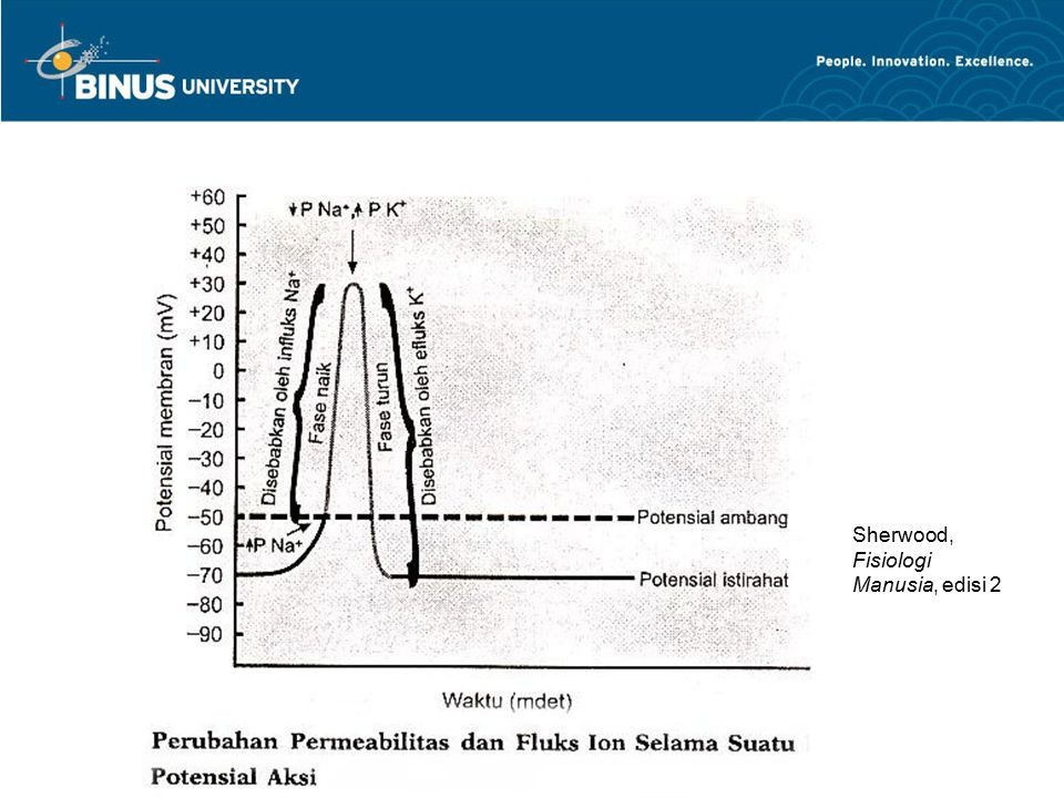 Sherwood, Fisiologi Manusia, edisi 2