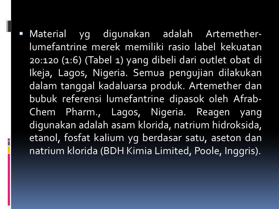 Material yg digunakan adalah Artemether- lumefantrine merek memiliki rasio label kekuatan 20:120 (1:6) (Tabel 1) yang dibeli dari outlet obat di Ikeja, Lagos, Nigeria.