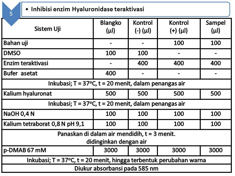 Inhibisi enzim Hyaluronidase teraktivasi
