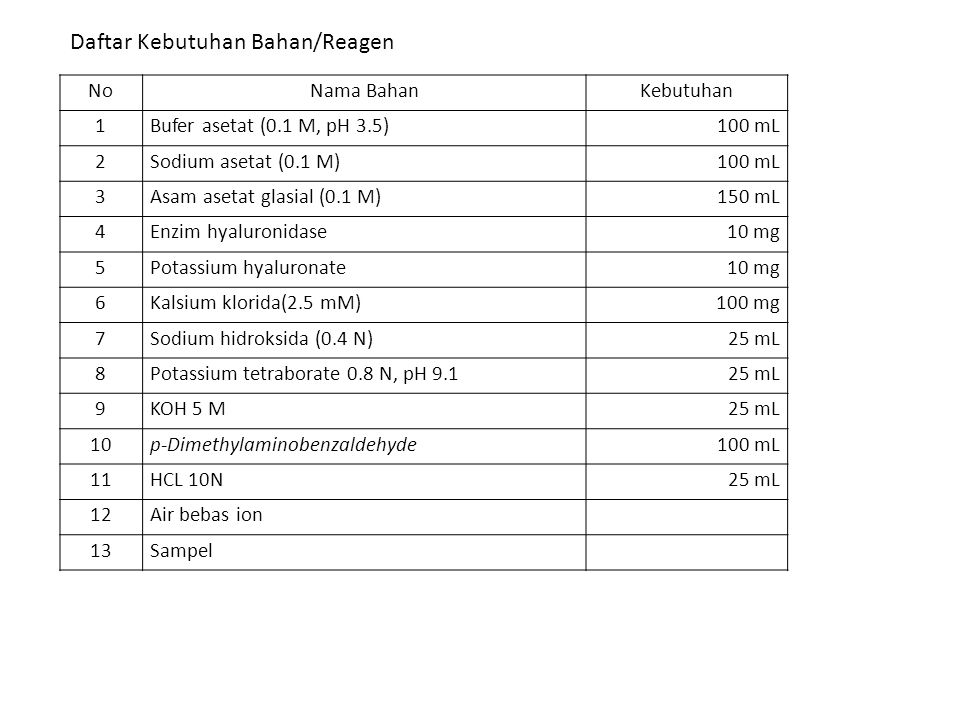 Daftar Kebutuhan Bahan/Reagen