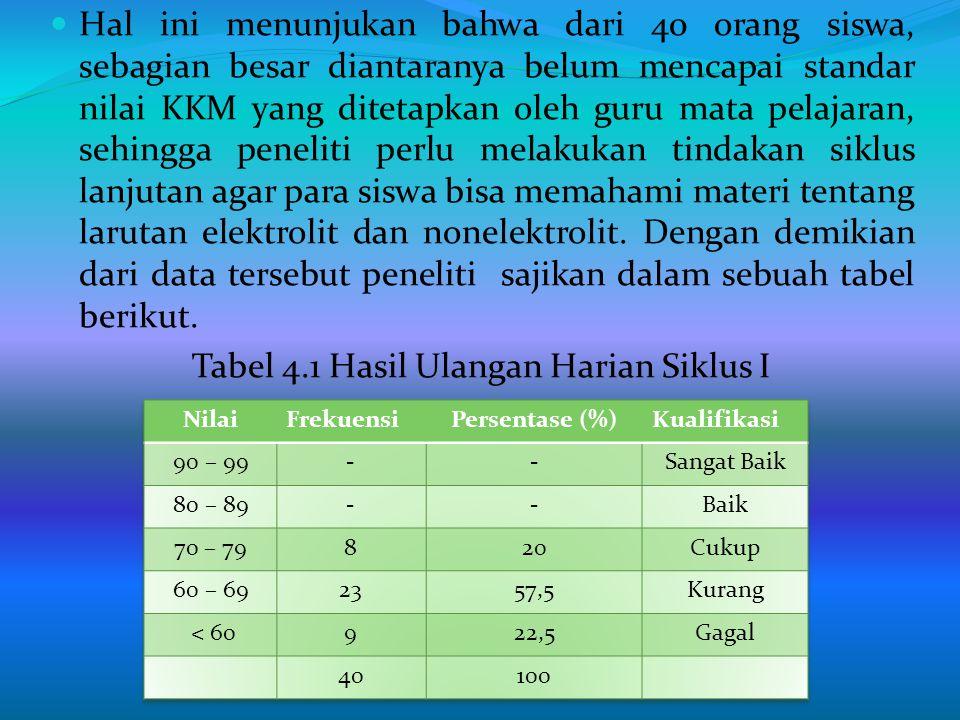Tabel 4.1 Hasil Ulangan Harian Siklus I