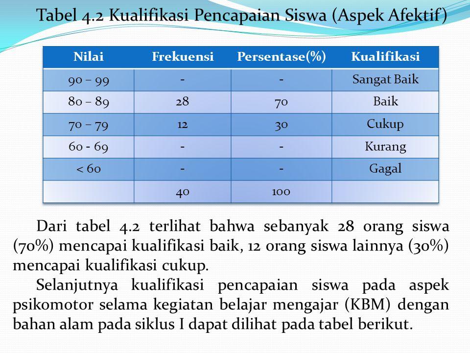 Tabel 4.2 Kualifikasi Pencapaian Siswa (Aspek Afektif)
