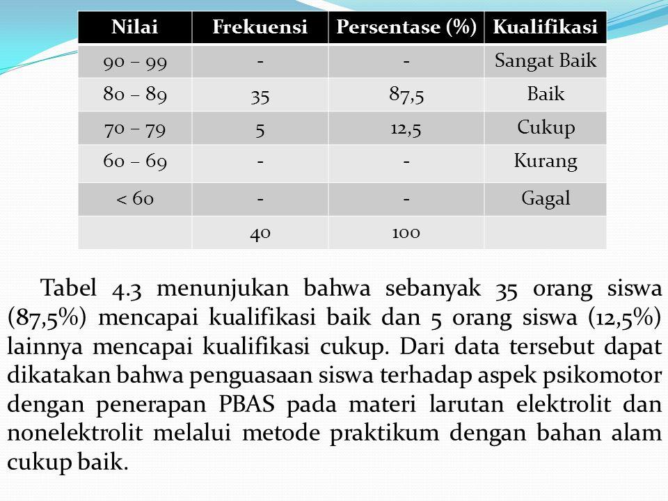 Tabel 4.3 menunjukan bahwa sebanyak 35 orang siswa (87,5%) mencapai kualifikasi baik dan 5 orang siswa (12,5%) lainnya mencapai kualifikasi cukup. Dari data tersebut dapat dikatakan bahwa penguasaan siswa terhadap aspek psikomotor dengan penerapan PBAS pada materi larutan elektrolit dan nonelektrolit melalui metode praktikum dengan bahan alam cukup baik.