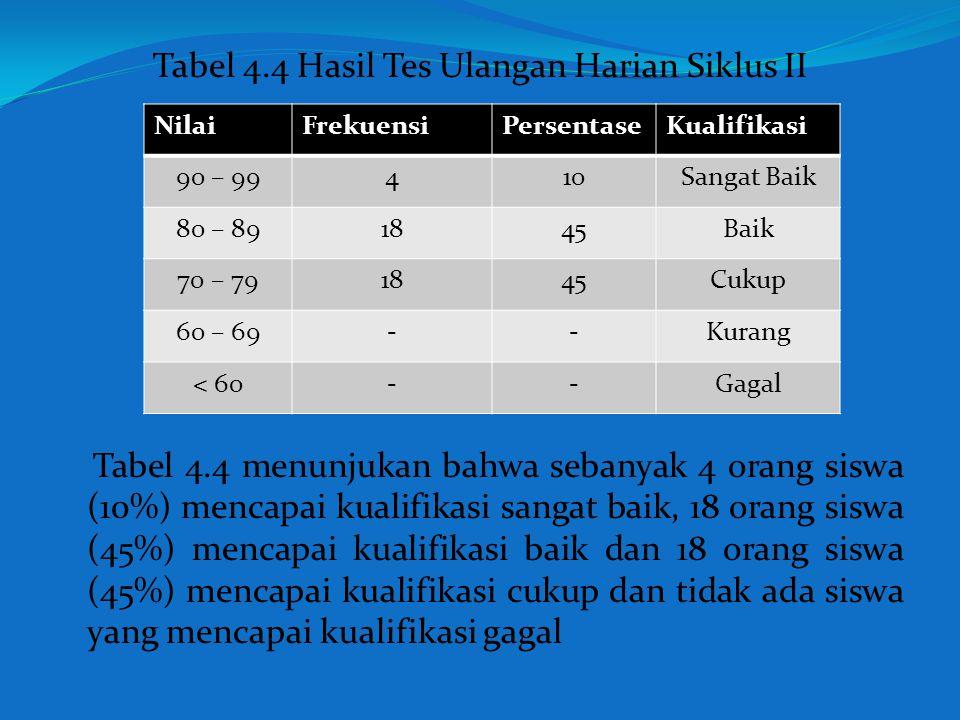 Tabel 4.4 Hasil Tes Ulangan Harian Siklus II
