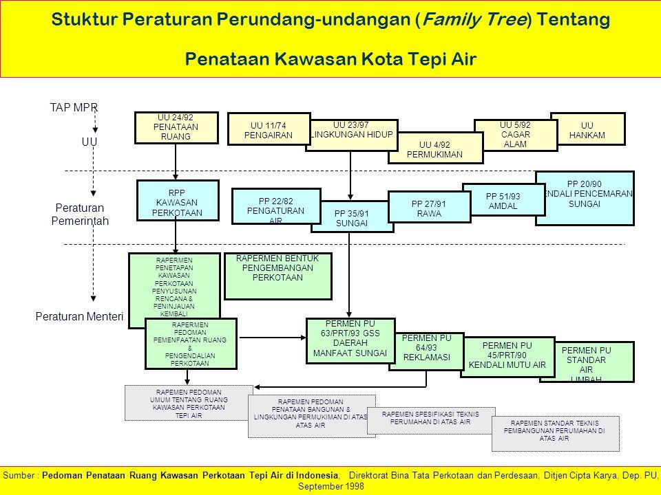Stuktur Peraturan Perundang-undangan (Family Tree) Tentang Penataan Kawasan Kota Tepi Air