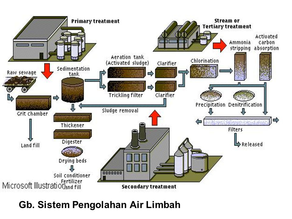 Gb. Sistem Pengolahan Air Limbah