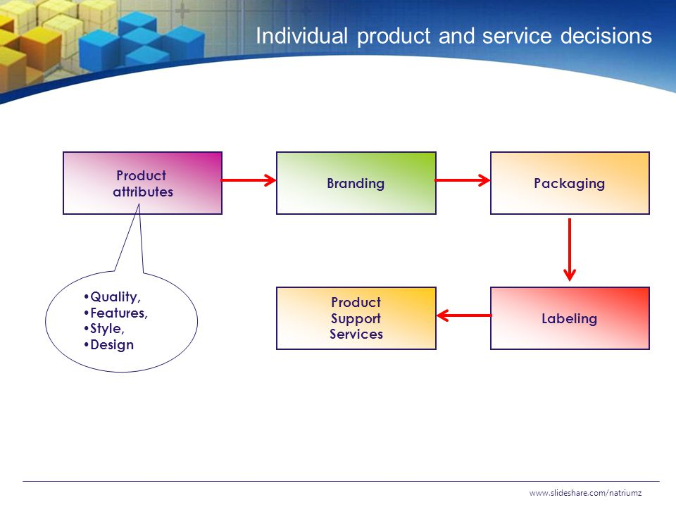 Individual product and service decisions