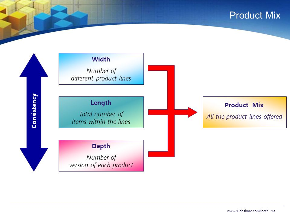 Product Mix Width Number of different product lines Length Product Mix