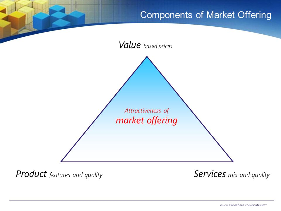Components of Market Offering