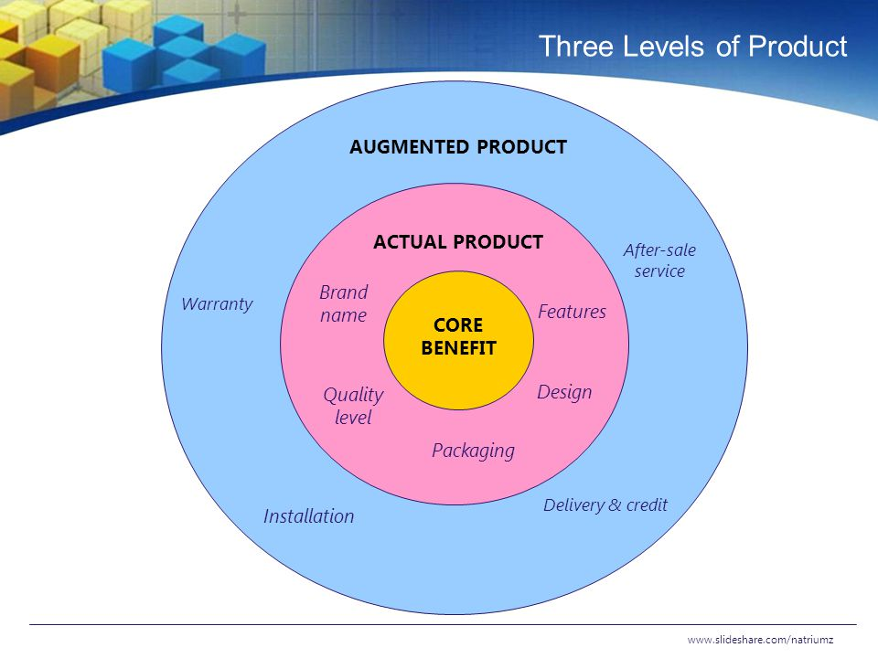Three Levels of Product